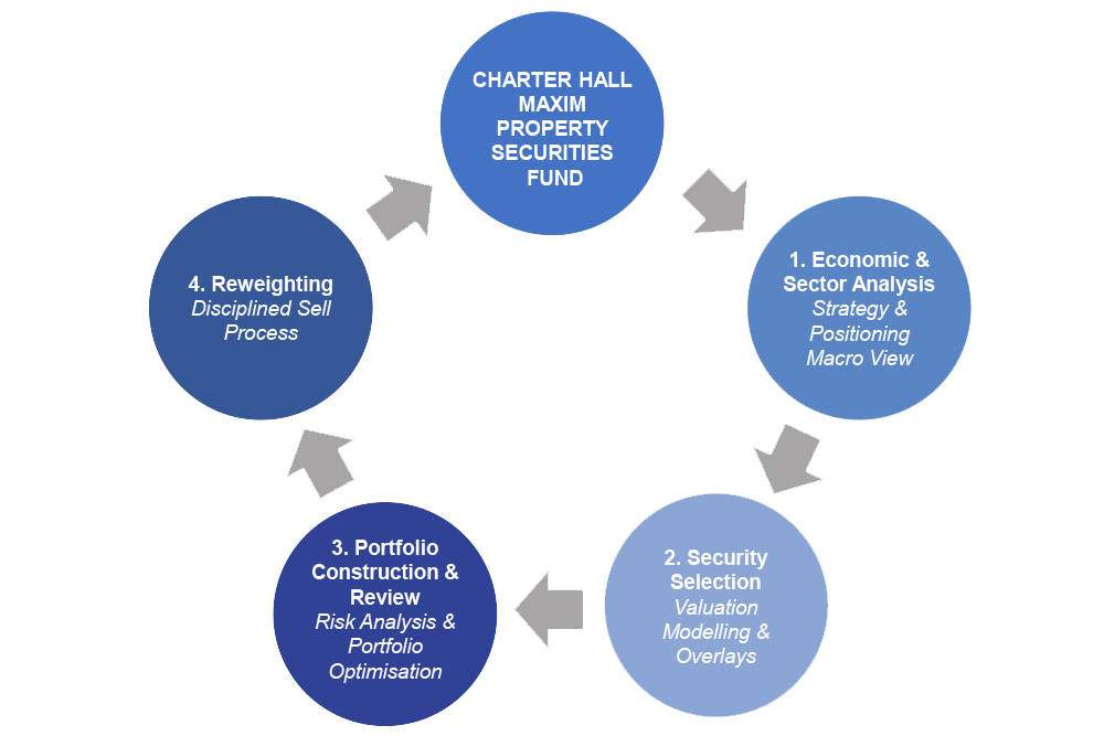 Investment-Process